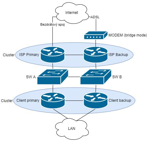 Diagram zapojení sítě zákazníka.