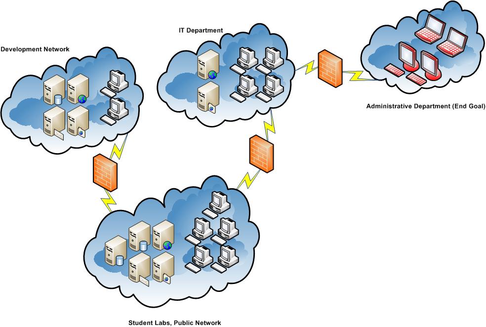 Mapa sítě v labu OSCP