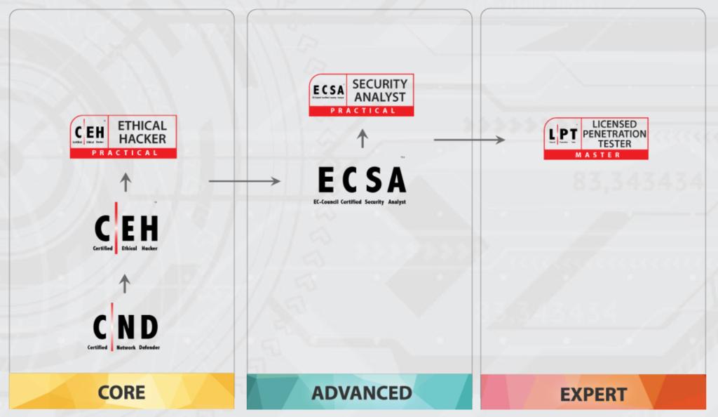 """Přehled """"hacking"""" certifikací u EC-Council."""