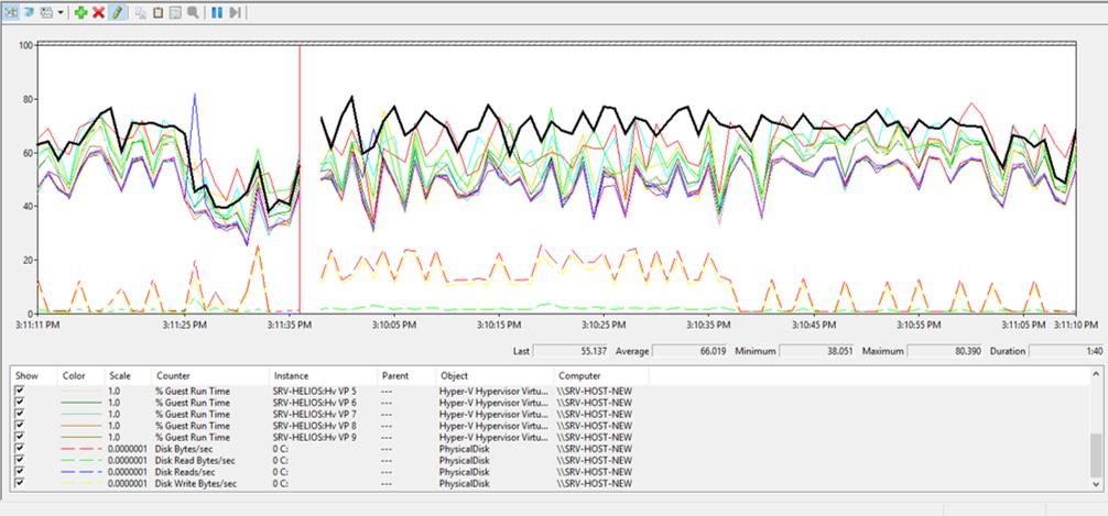 Průběh CPU zátěže s AMD – zákazník 3
