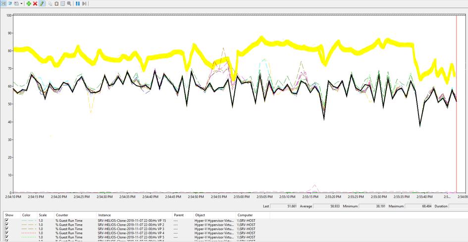 Průběh CPU zátěže s AMD a RAM diskem pro TempDB – zákazník 3