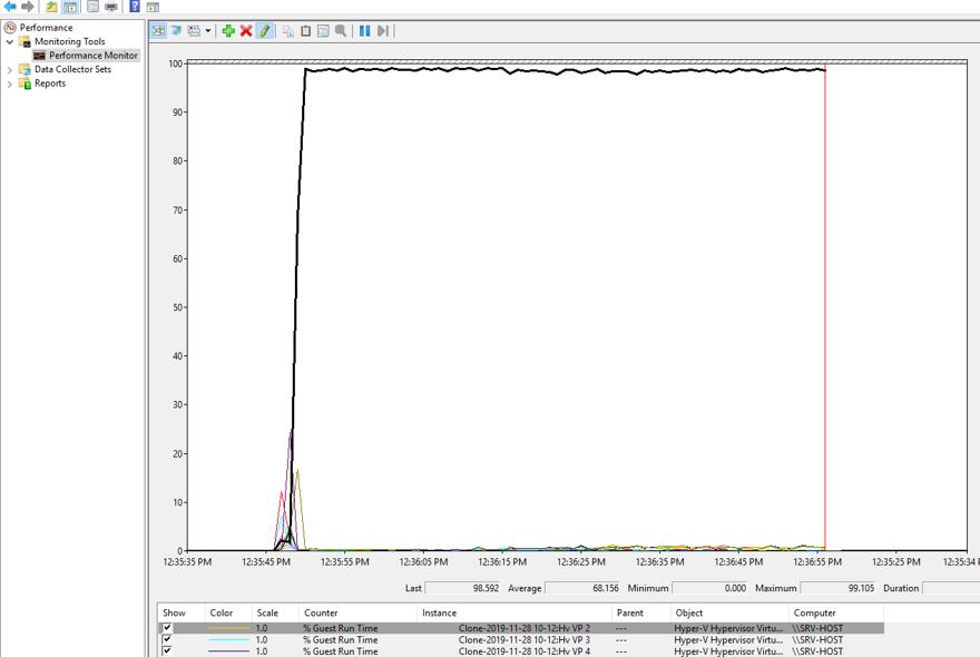 Ukázka vytížení jádra v nástroji Performance Monitor – zákazník 2