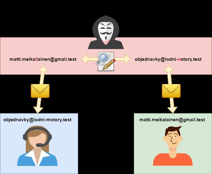 Schéma komunikace